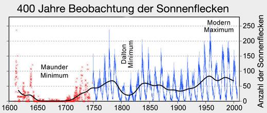 Solar activity during the Maunder Minimum
