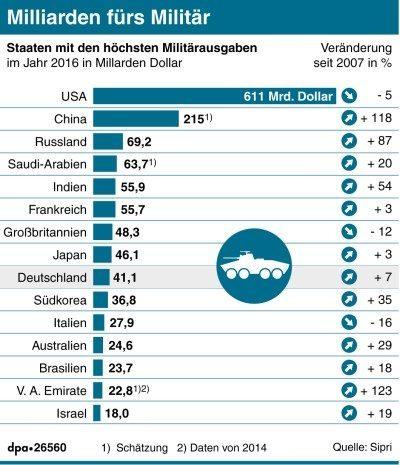 Militärausgaben