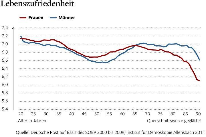 Demografie: Alter der Mtter beim ersten Kind steigt