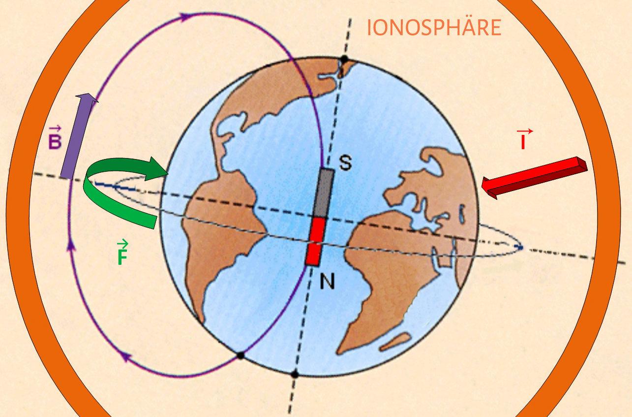 Erde Rotationsgeschwindigkeit