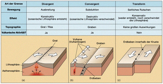 Types of tectonic plate movement