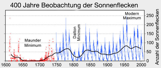 Solar activity during the Maunder Minimum