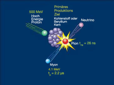 A collision between a proton (green ball - primary cosmic ray) and an atmospheric particle