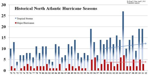 Annual number of tropical storms  vs. annual number of major hurricanes