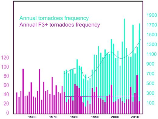 Tornado annual frequency