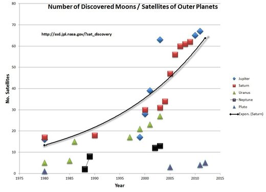 new moons asteroids