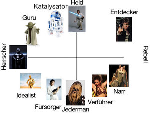 star wars archetypen