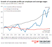 wage vs capital