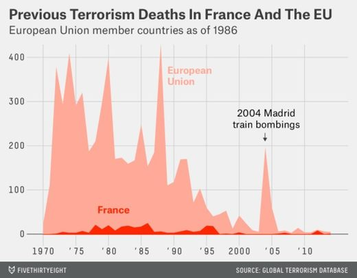 Previous Terrorism Deaths in France and EU