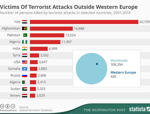 Victims of Terrorist Attacks Outside Western Europe (2001-2014)