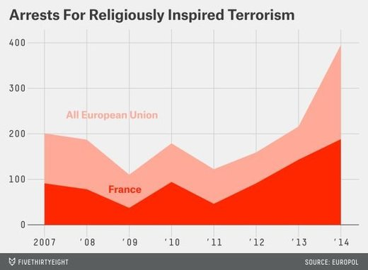 Arrests For Religiosly Insired Terrorism