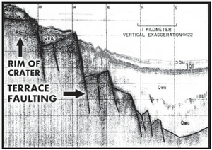 Seismic profile of the Chippewa Basin showing terrace faulting