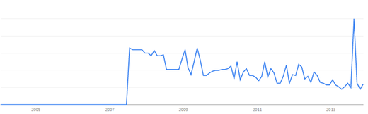 Political ponerology google trends