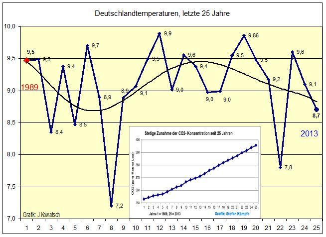 klimawandel in deutschland real sinken seit 25 jahren die. Black Bedroom Furniture Sets. Home Design Ideas